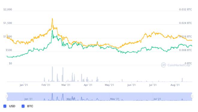 Grafica comparativa entre MSTR vs BTC en la cual se observa la relación entre las acciones de la compañía y la cotización del Bitcoin a lo largo de tu trayectoria. Fuente: CoinMarketCap.