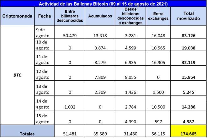 Cuadro resumen de las operaciones de las ballenas Bitcoin en esta semana. Fuente: Whale Alert