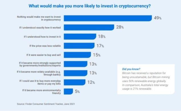 Pourquoi n'investissent-ils pas encore ?  Source : Finder