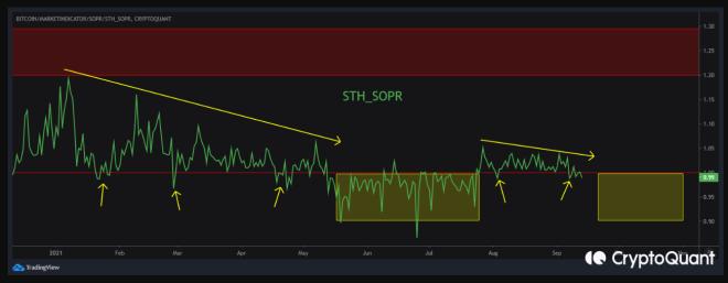 3 métricas claves que indican que Bitcoin debería subir de precio muy pronto. Indicador SOPR STH. Fuente: CryptoQuant.