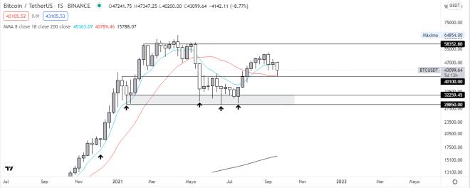 Análisis del gráfico semanal de Bitcoin mientras el precio cae. Fuente: TradingView.
