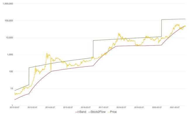 Gráfico del precio mínimo de la oferta ilíquida de Bitcoin. Fuente: Twitter de Will Clemente.