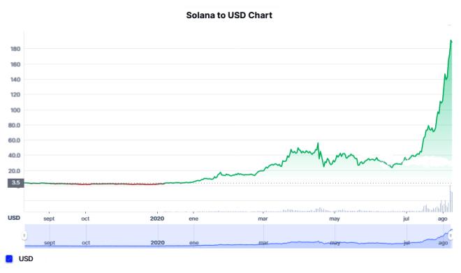 El token SOL de Solana ha aumentado su cotización considerablemente este año, un 13.000%, llegando a un máximo histórico de $214,96 dólares. Fuente: CoinMarketCap