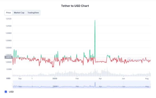 Thether (USDT) est le Stablecoin avec la capitalisation boursière la plus élevée à ce jour.  Avec une capitalisation de 68,3 milliards de dollars, il est en tête de la position des Stablecoins, suivi de l'USD Coin (USDC).  Source: CoinMarketCap