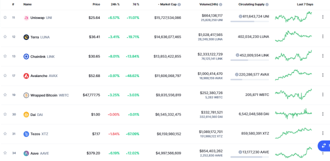 TOP tokens DeFi. Fuente: CoinMarketCap.