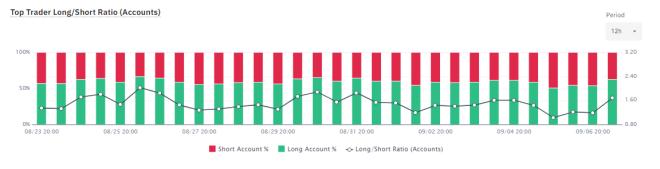 Ratio de traders en corto y largo. Fuente: Binance.