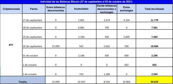 Conoce el detalle de la actividad de las ballenas Bitcoin en el inicio del último trimestre del año, donde la acumulación de BTC parece predominar sobre las demás tendencias. Fuente: Whale Alert