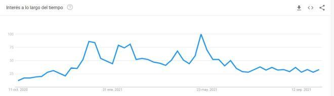 El interés de la gente en Bitcoin según las tendencias de Google muestra que en mayo alcanzó un nivel de 100, pero desde entonces no ha estado ni cerca de llegar al mismo nivel. Fuente: Tendencias Google