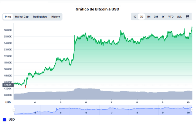 Zum Zeitpunkt des Schreibens wird Bitcoin bei 5.7255,55 $ gehandelt.  Quelle: CoinMarketCap