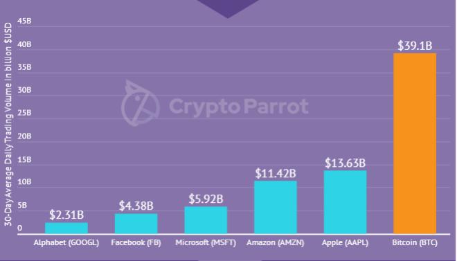 Este gran volumen comercial del Bitcoin, es un fuerte indicador de que los inversores se animaron después de permanecer al margen durante septiembre. Fuente: Crypto Parrot