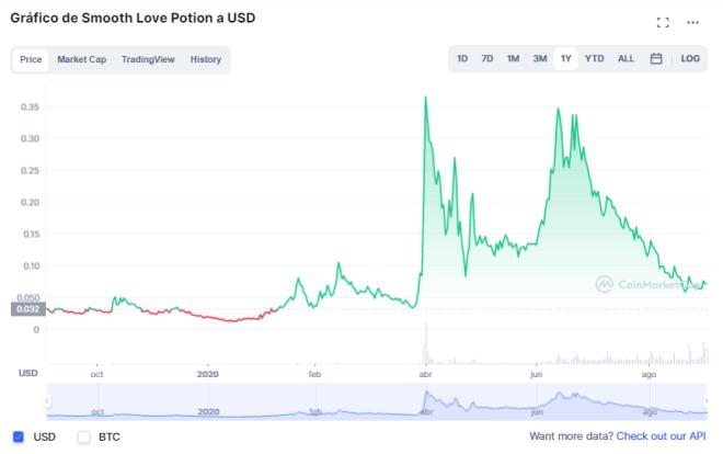 El SLP, uno de los tokens de Axie Infinity cotiza a $0,071 dólares, al momento de la redacción de este artículo. Fuente: CoinMarketCap