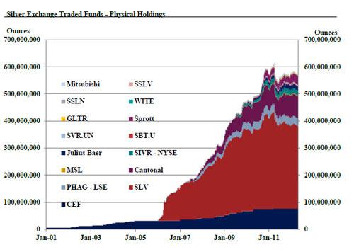 Onzas de plata en manos de los ETFs 2012 (Fuente CPM Group)