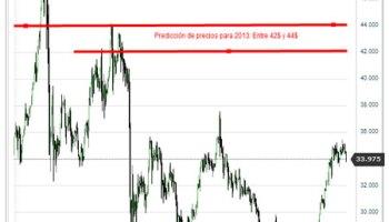PRedicción Precios Plata 2013