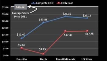 Coste de producción de la Plata en 2011