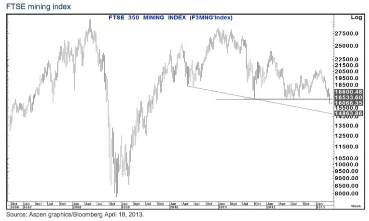 FTSE mining index 350