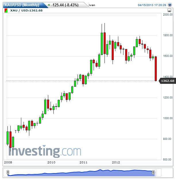 Cotización Oro 15 de Marzo de 2013 (15:20)