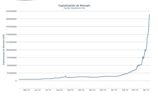 Cotización Bitcoin Abril 2013