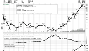 Oro vs inflacion