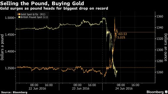 Ράλι στον χρυσό λόγω Brexit