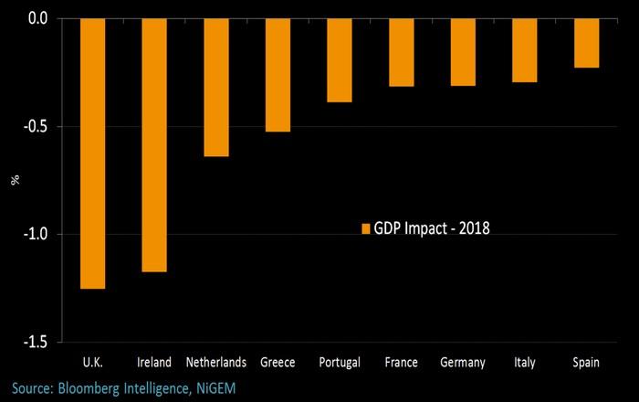 Το Brexit οδηγεί την Ιρλανδία σε ύφεση