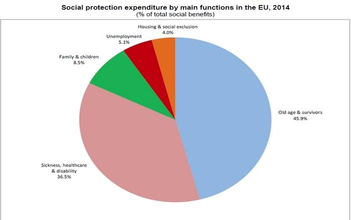 Eurostat: Έτσι συρρικνώνεται το κοινωνικό κράτος