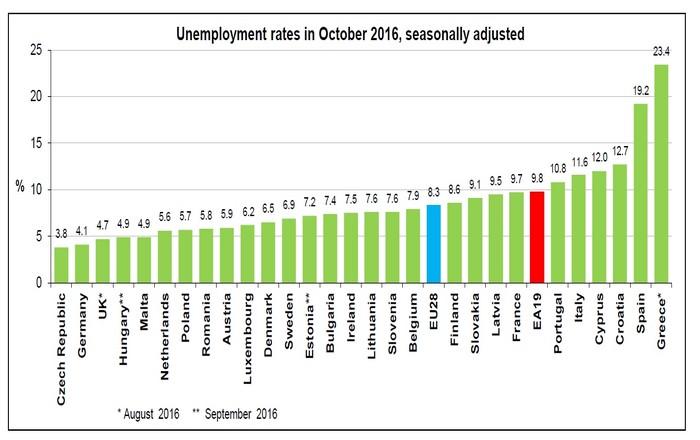 Eurostat: Η ανεργία στην ΕΕ έκανε flash back στο 2009