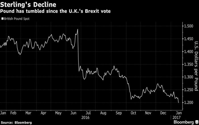 Το Hard-Brexit τσακίζει τη στερλίνα