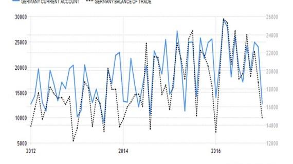 Γερμανία: Ανησυχητικά τα στοιχεία για εμπορικό πλεόνασμα και ΙΤΣ