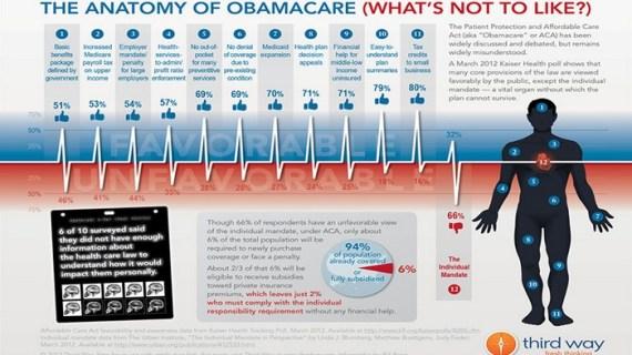Όλες οι αλλαγές στο Obamacare, οι ανασφάλιστοι και τα στοιχεία