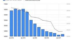 Συνεχίζουν την απομόχλευση οι ελληνικές τράπεζες, -100 εκατ. ο ELA
