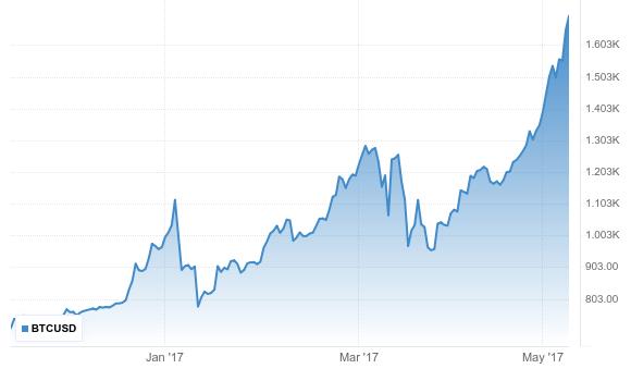 Νέο ρεκόρ για το Bitcoin, +80% από την αρχή του έτους