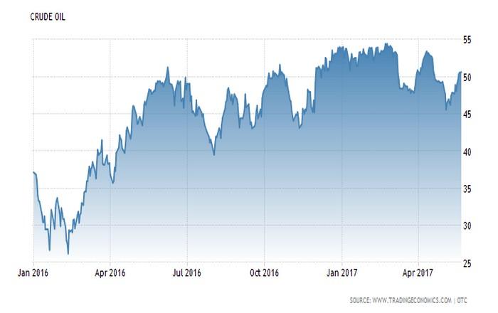 Ανεβαίνει το πετρέλαιο, παράταση της μείωσης προεξοφλούν οι αγορές