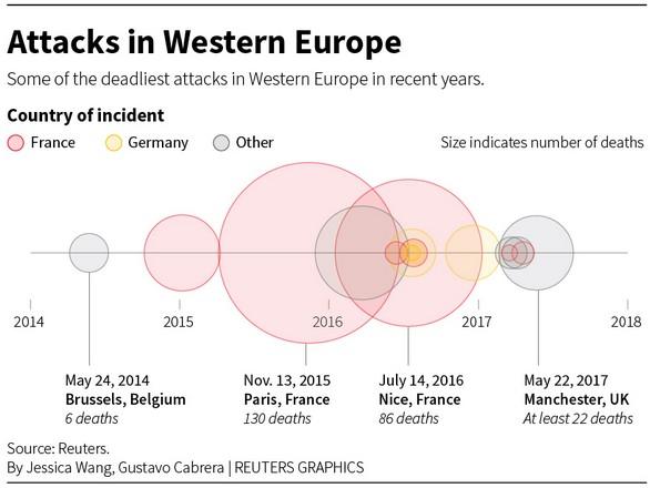Κλειστά η ανοιχτά σύνορα, η τρομοκρατία χτυπάει μέσω internet