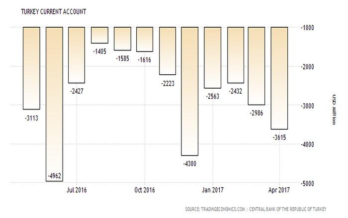 Τουρκία: Η οικονομία πέφτει στην τρύπα του ελλείμματος στα ισοζύγια τρεχουσών συναλλαγών και εμπορίου
