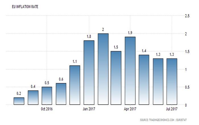 Ευρωζώνη: Σταθερός ο πληθωρισμός, ανεβαίνει ο δομικός