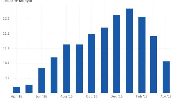 Τουρκία: Η ανεργία στο 10,8%, αδύναμη η οικονομία