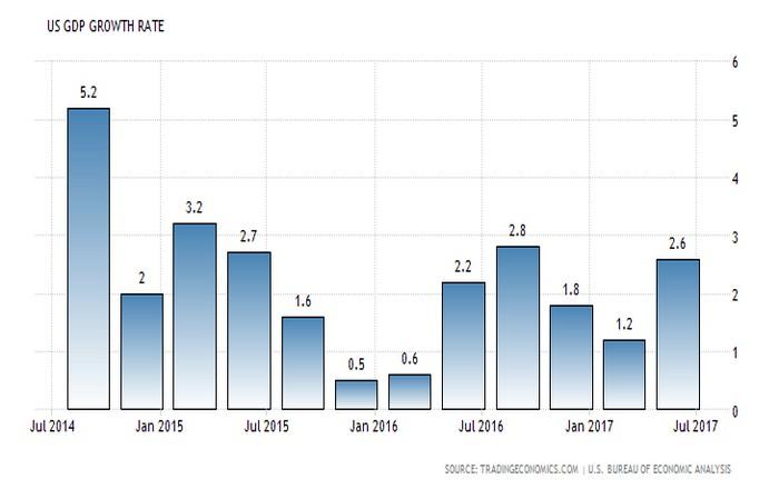 Αναπτύσσει ταχύτητα η αμερικανική οικονομία, ανησυχία από πληθωρισμό, βιομηχανία