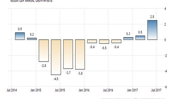 Ρωσία: Αναπτυξιακή έκρηξη +2,5% το ΑΕΠ, ισχυρότερο από το 2012