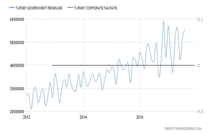 Τεράστιες αυξήσεις φόρων στην Τουρκία