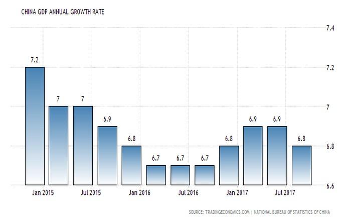 """""""Στα φρένα"""" η κινεζική οικονομία με 6,8% έτρεξε στο τρίτο τρίμηνο"""