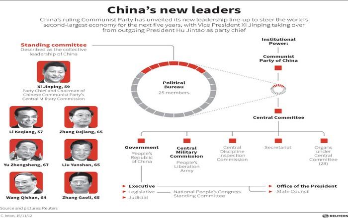 Οι 7 ισχυροί κομμουνιστές του politburo που κυβερνούν την Κίνα