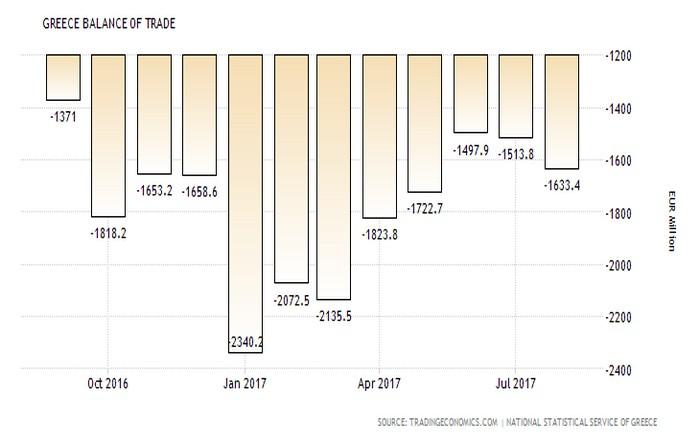 Ανησυχία από τη διεύρυνση του εμπορικού έλλειμματος