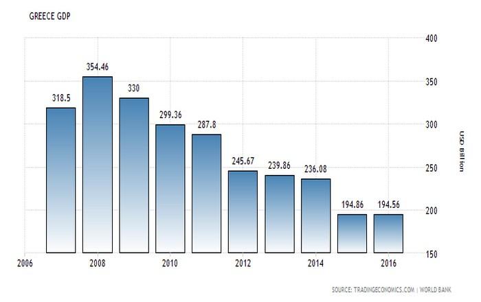 Οριακά σε ύφεση η Ελλάδα το 2016