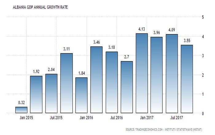 Αλβανία: Με 3,55% έτρεξε η οικονομία στο τρίτο τρίμηνο