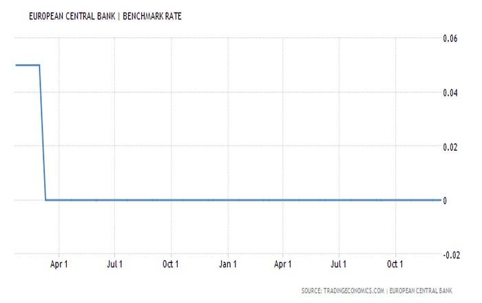 Η ΕΚΤ διατηρεί τα επιτόκια, μειώνει το QE