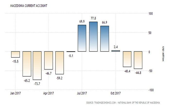 πΓΔΜ: Ενδείξεις σταθεροποίησης της οικονομίας, μειώθηκε το έλλειμμα τρεχουσών συναλλαγών