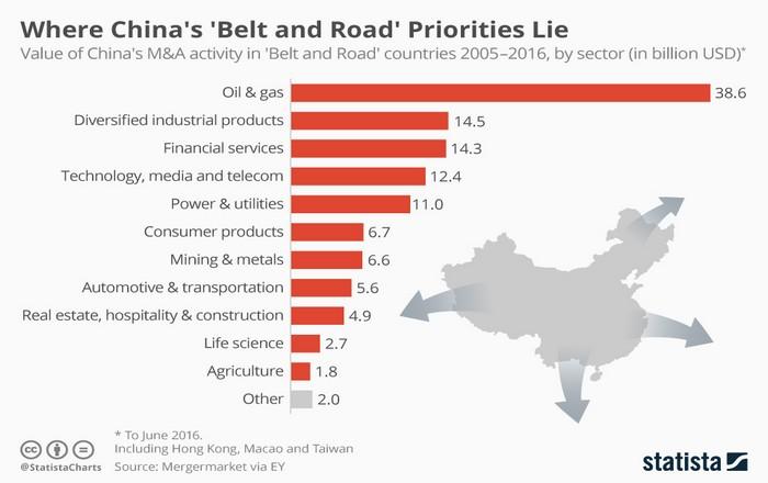 Πως η Κίνα «δένει» χώρες στο άρμα της