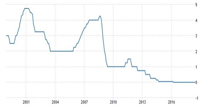 Ο Ντράγκι προανήγγειλε το θάνατο το QE τον Δεκέμβριο