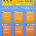 6 Steps for a Smart Start with Social Media by Crisis Whisperer, LLC