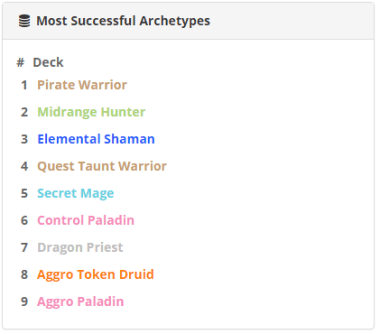 most sucessful archetypes